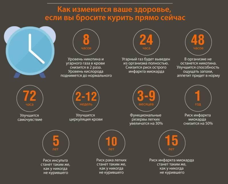 Бросил курить понизилось давление - гипертоник.ру