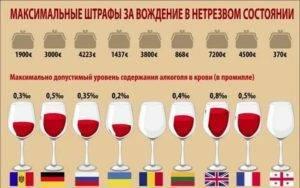 Сколько можно выпить за рулем во франции. норма алкоголя при вождении в европе и странах северной америки