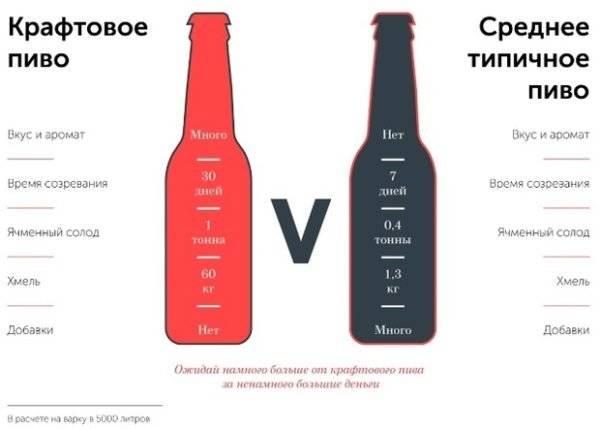 Что термин «крафтовый» может нам рассказать о пиве?