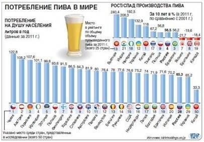 В домах запретят продажу разливного пива в 2020 году: правительство значительно ограничит реализацию алкоголя в россии