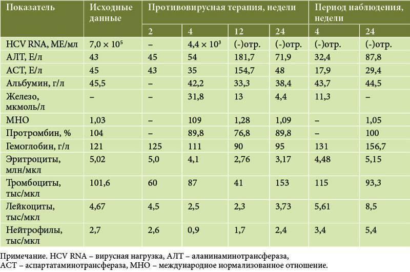 Показатели алт и аст при циррозе - лечение печени