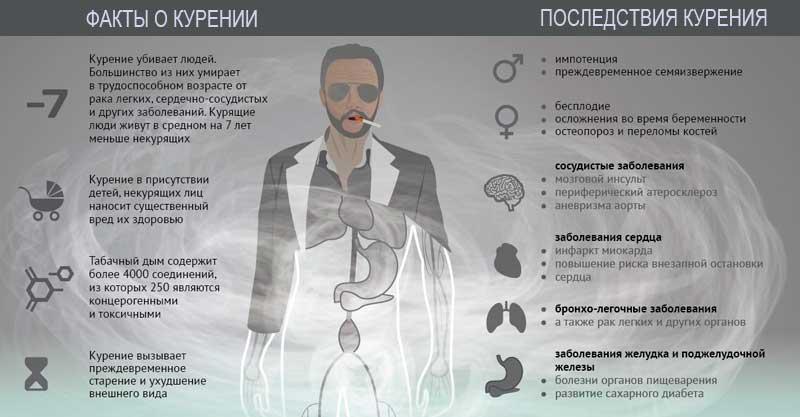 Мокрота курильщика и после отказа от курения. сколько отходит и как избавиться | vrednuga.ru