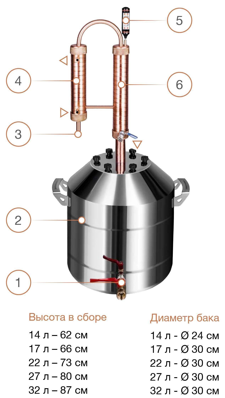Что лучше дистиллятор или ректификационная колонна для самогона