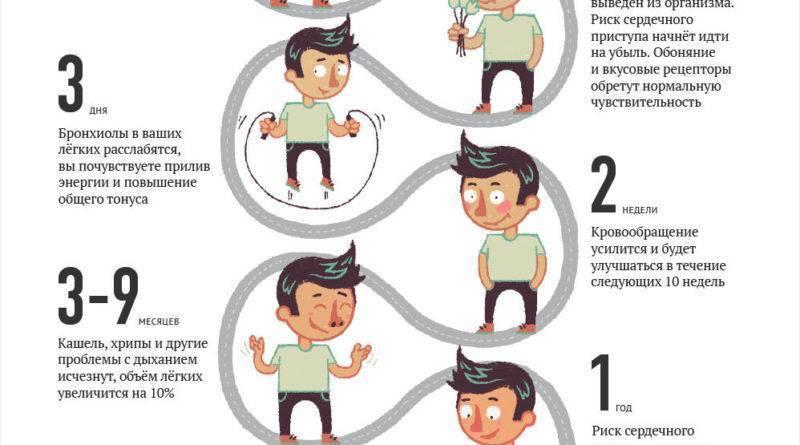 Икота при курении: основные причины появления и способы устранения