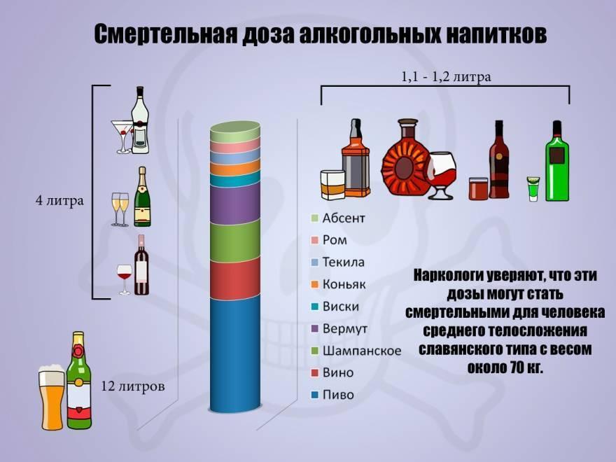 Какая смертельная доза алкоголя для человека: спирт, водка, пиво. смертельное количество алкоголя в крови