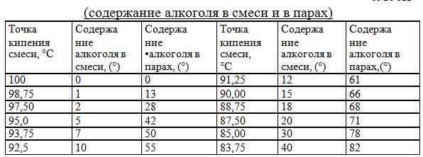 Особенности соблюдения температурного режима перегонки самогона