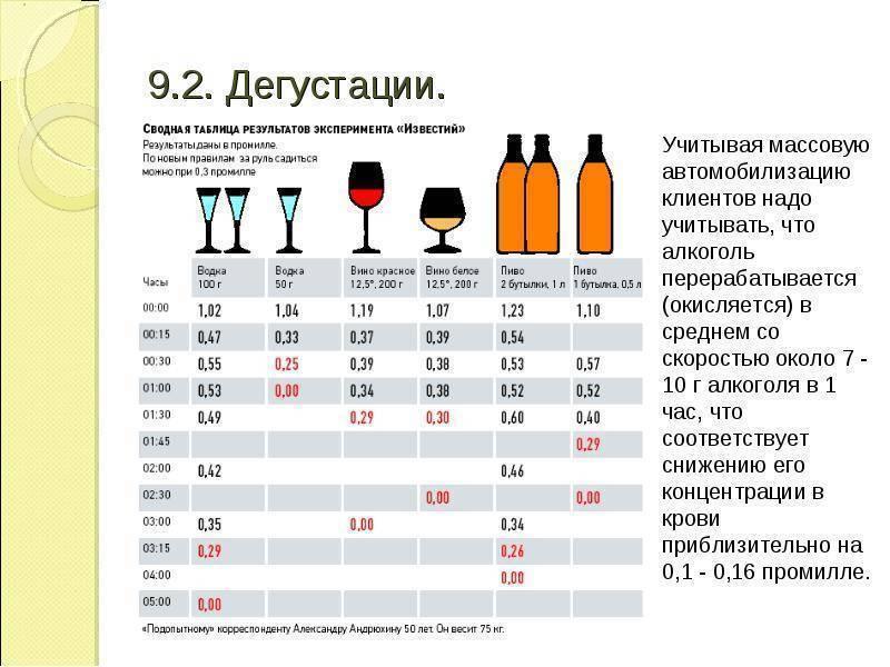 Как не опьянеть от алкоголя?