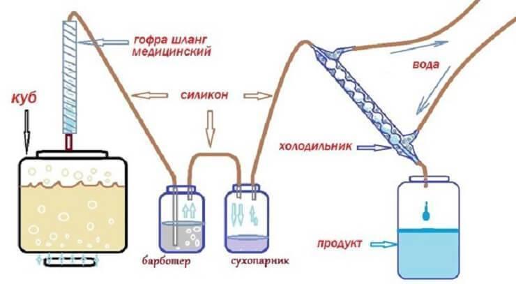 Устройство и принцип работы бытового дистиллятора. как выбрать лучший для самогона? | про самогон и другие напитки ? | яндекс дзен