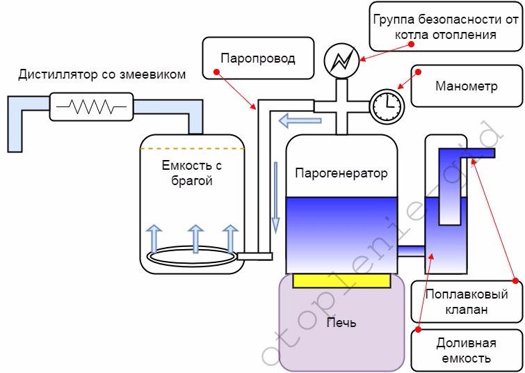 Как сделать парогенератор для самогонного аппарата