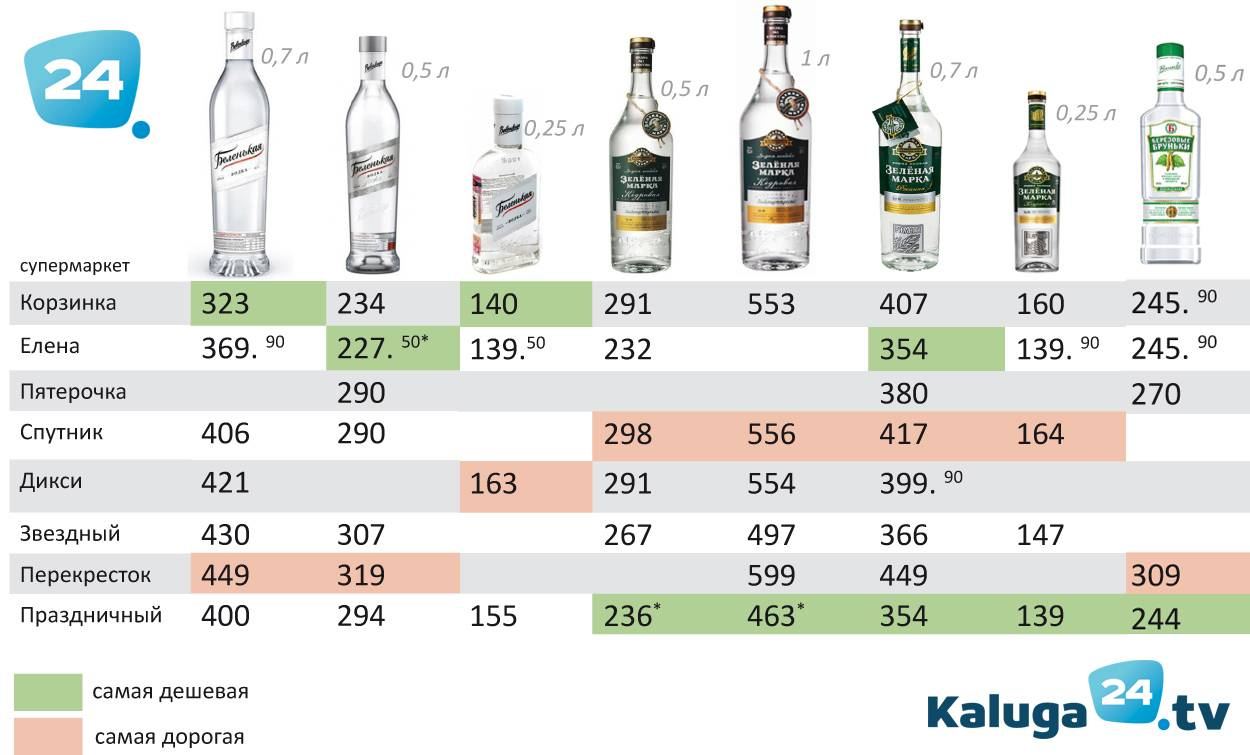 Продажа алкоголя в 2020, штрафы, егаис и иные вопросы | суворов