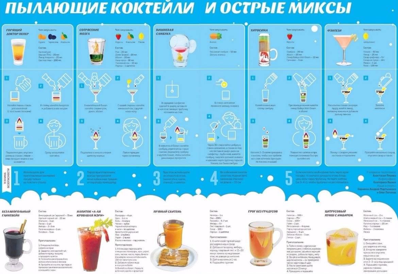 Горячие алкогольные напитки – 12 согревающих рецептов