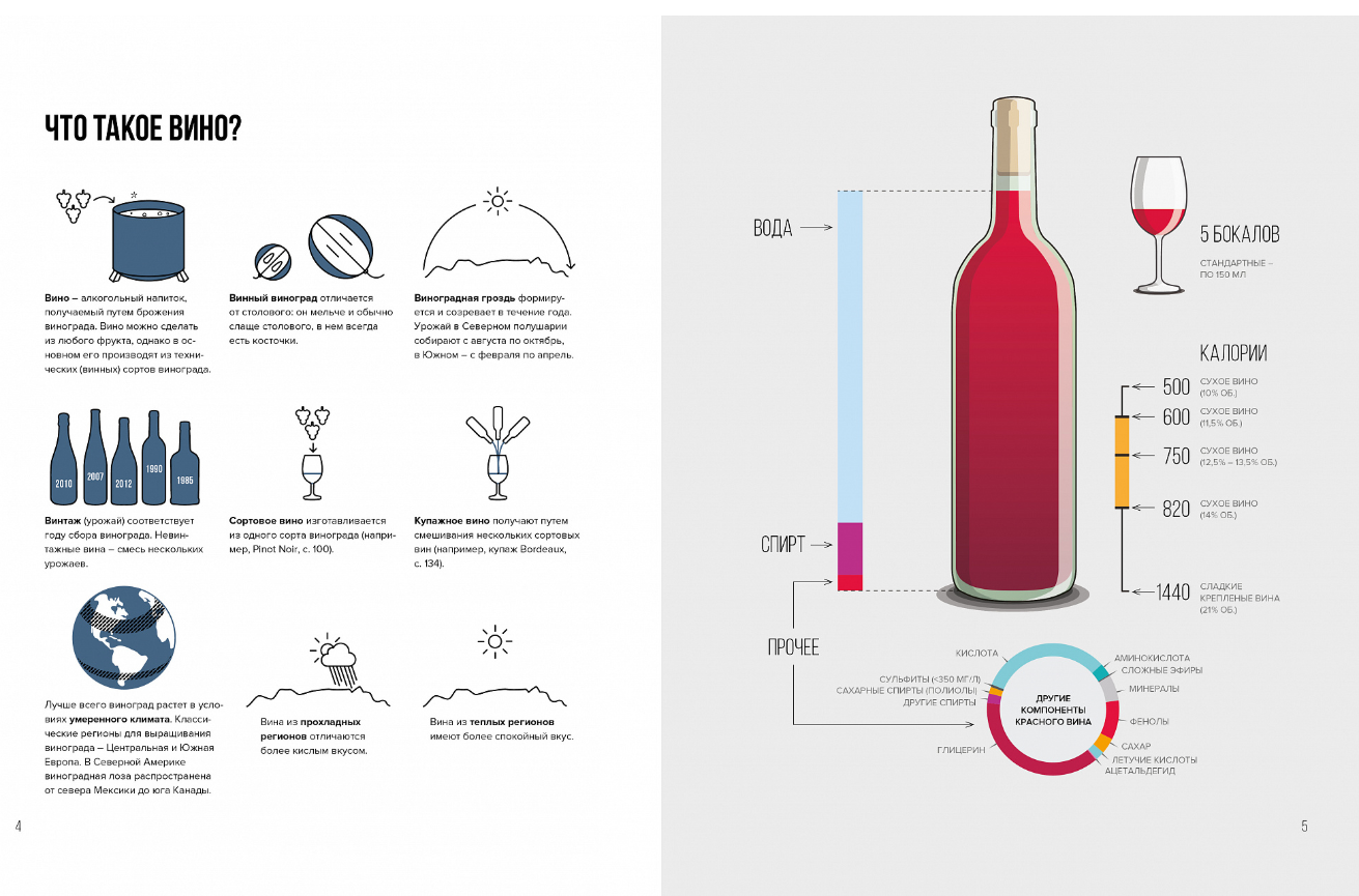Чем отличается сухое вино от полусладкого: коротко и ясно