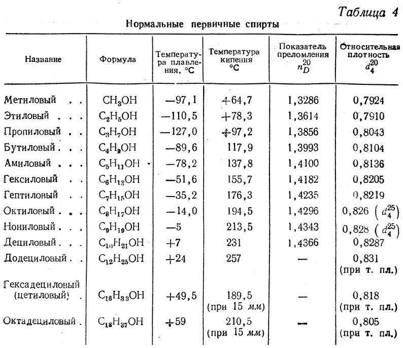 Производство и применение поливинилового спирта