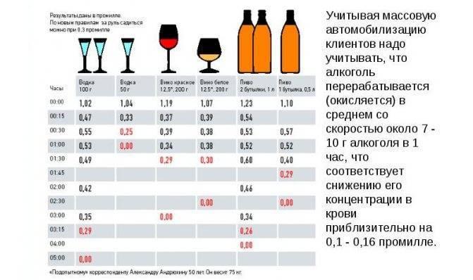 Нормы промилле алкоголя в крови у водителя: штраф, фиксация, наказание