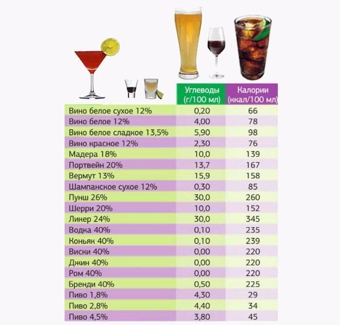 Калорийность коньяка: сколько калорий, углеводов в 100 граммах алкоголя