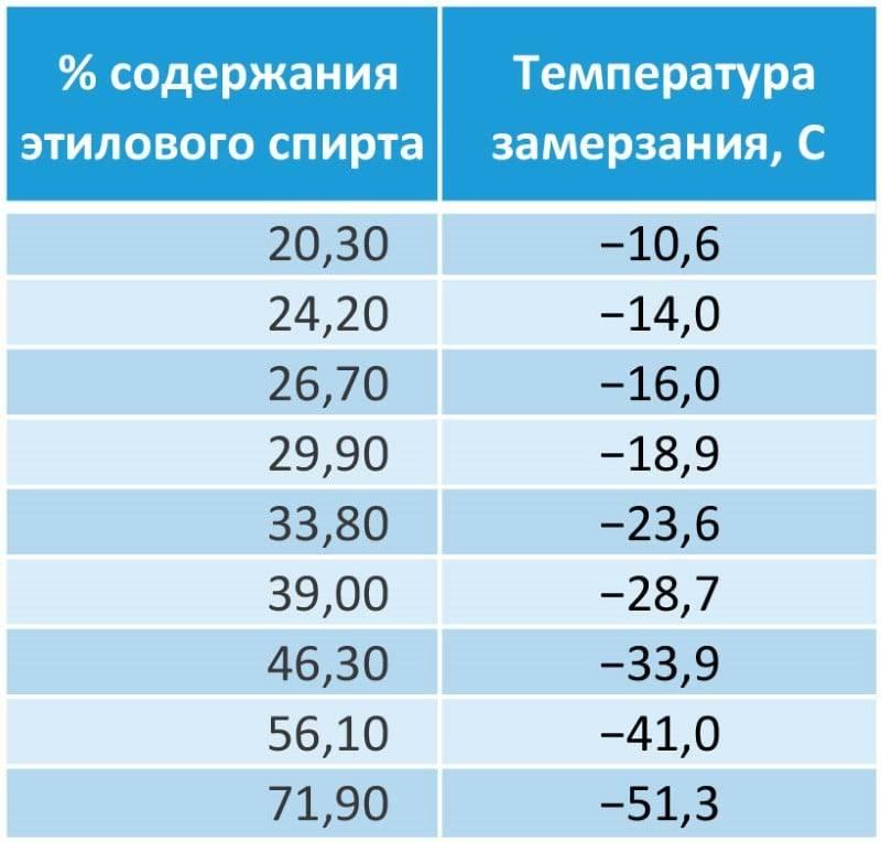 Пропиленгликоль или этиленгликоль: сравнение теплоносителей