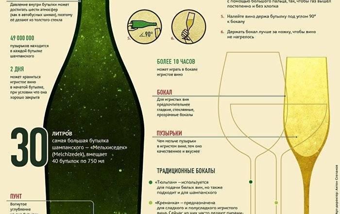 Давайте разберёмся сколько градусов в шампанском и зависит ли крепость от вида напитка?