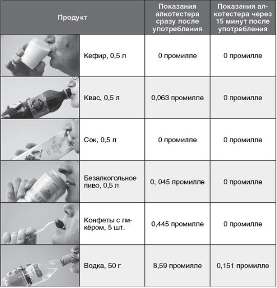 Что показывает алкотестер, если есть перегар: промилле или мг л