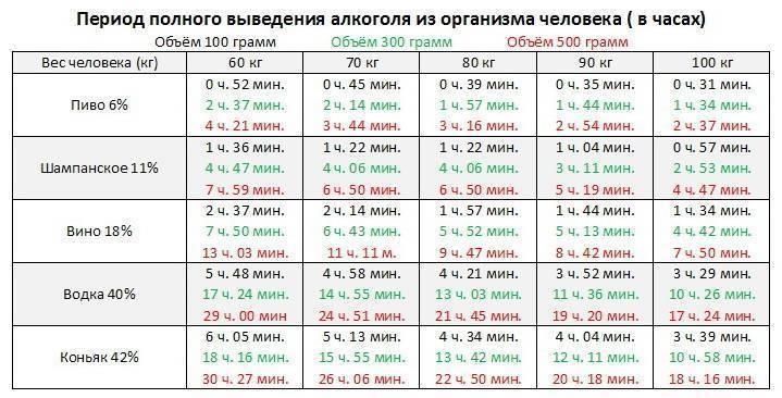 Методы выведения спиртного из крови: таблица алкоголя, особенности вывода этанола из организма, рекомендации