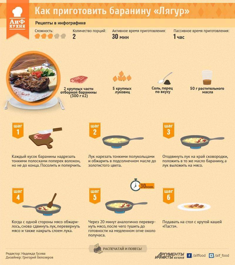 Рецепты приготовления сангрии в домашних условиях
