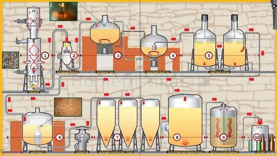 Узнайте, как выбрать домашнюю пивоварню?