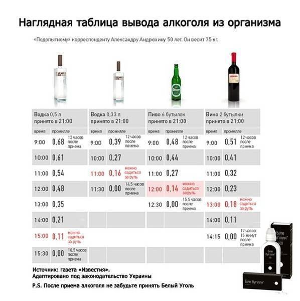 Сколько будет промилле в бутылке водки в 2020 году
