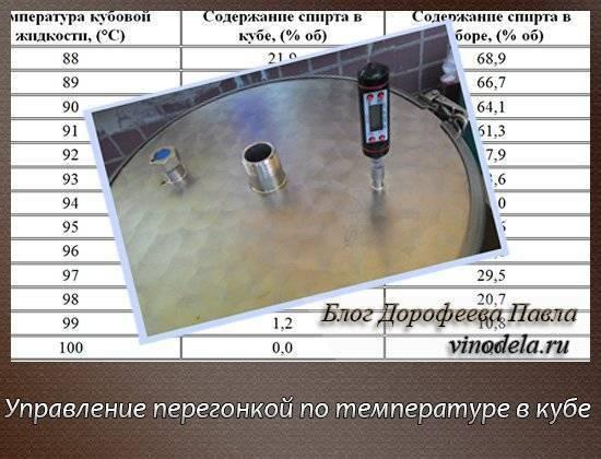 Температура браги при брожении: оптимальная величина