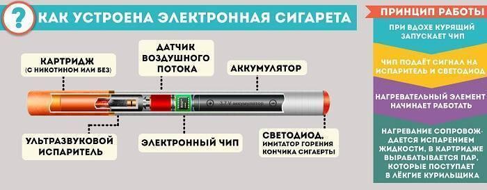 Как часто менять испаритель в электронной сигарете?
