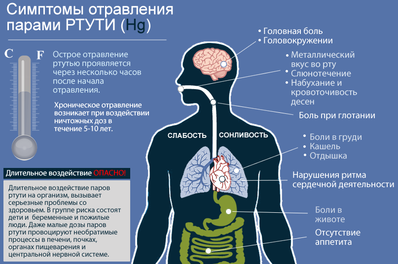 Интоксикация организма лечение в домашних условиях