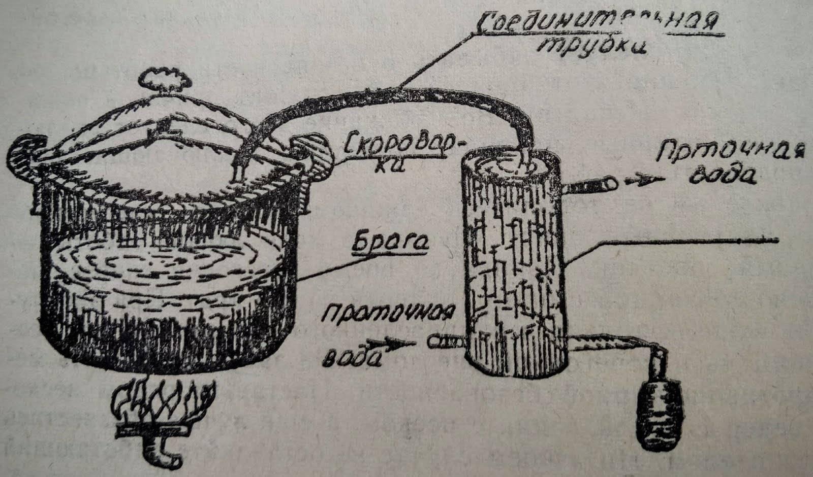 Как приготовить этиловый спирт в домашних условиях. как сделать спирт из опилок: все способы получения биотоплива