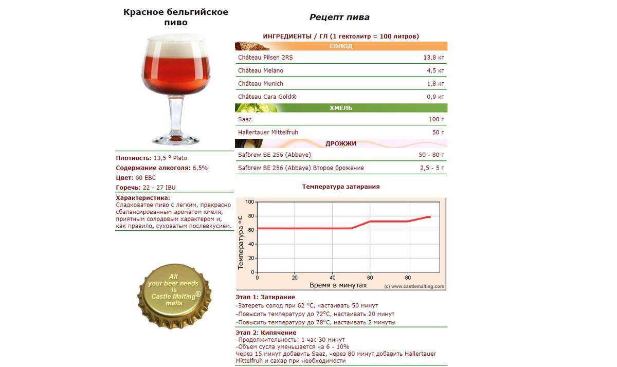 Узнайте рецепты крафтового пива