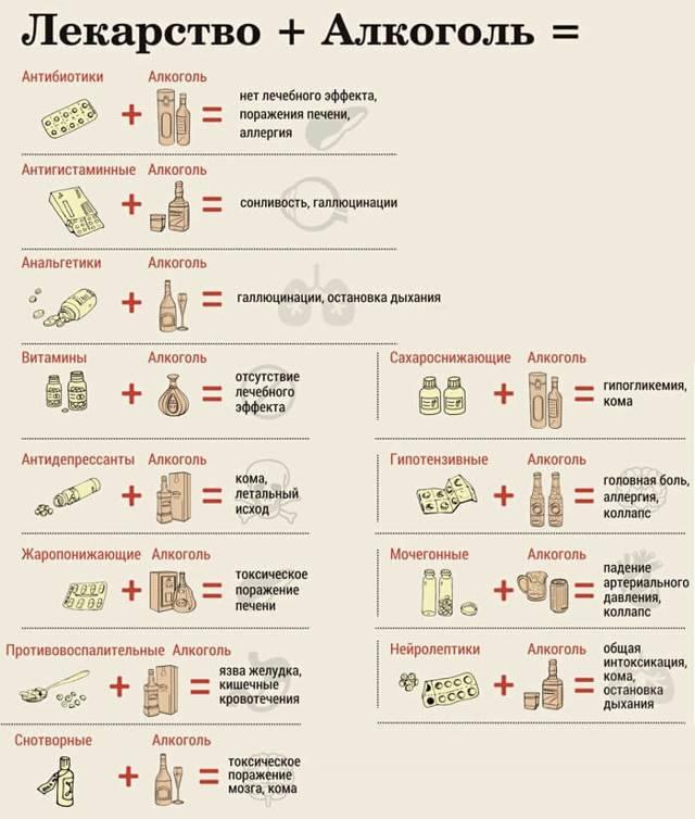 Панкреатин и алкоголь: можно ли принимать вместе?