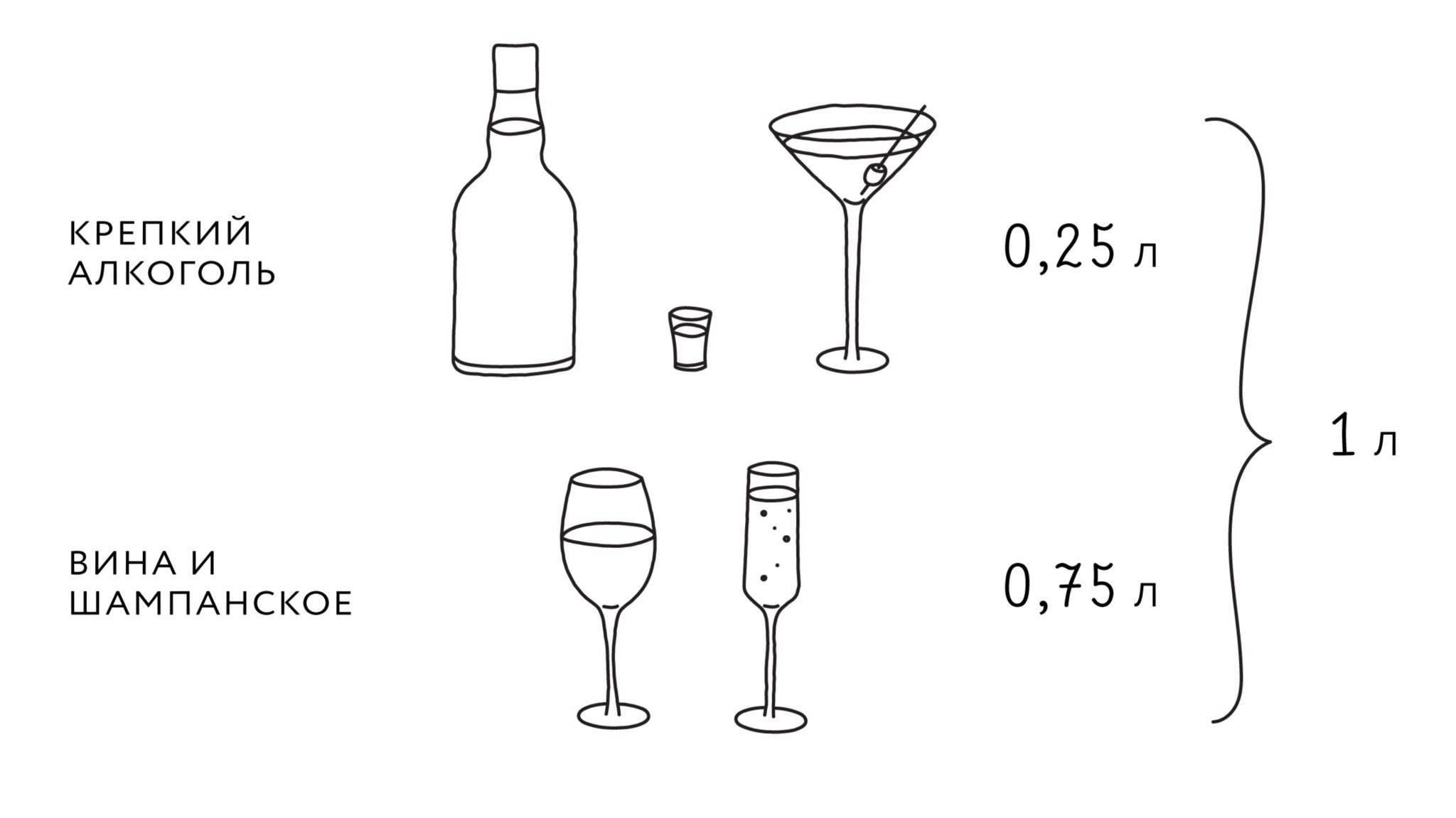 Расчет алкоголя на свадьбу – выбор напитков и их количества