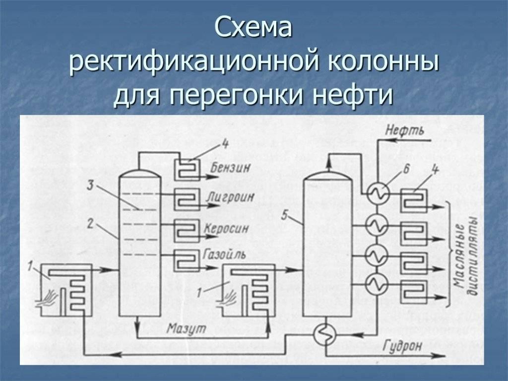 Ректификационная колонна — что это? как сделать своими руками - alcdrink.ru