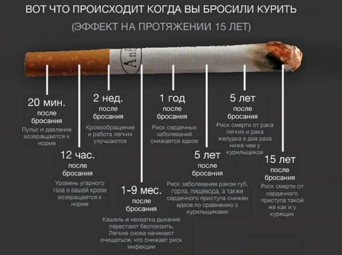 Какие последствия отказа от курения могут быть, если расстаться с этой привычкой через 30 лет?