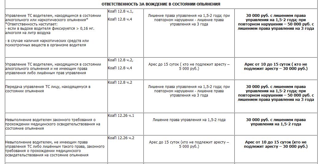 Штраф за передачу руля человеку без прав в 2020 году | shtrafy-gibdd.ru