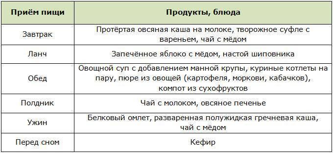 Диета для печени: запрещенные и разрешенные продукты, примерное меню