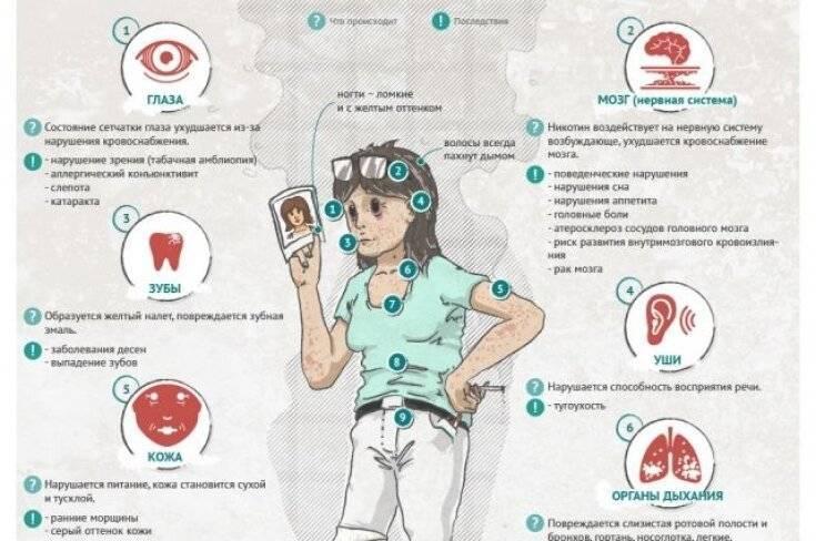 Влияние курения табака на щитовидную железу - симптомы заболевания
