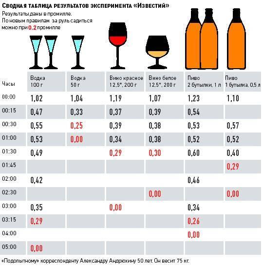 Калькулятор алкоголя в крови онлайн