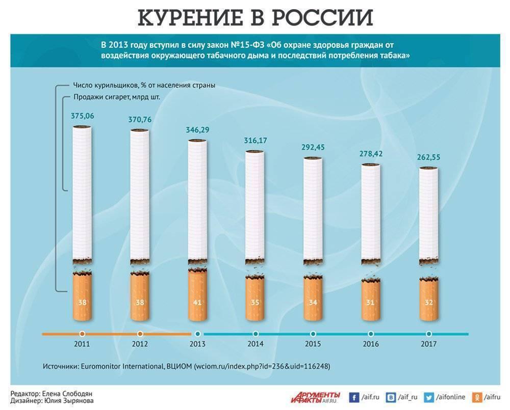 Статистика сколько женщин курит в россии