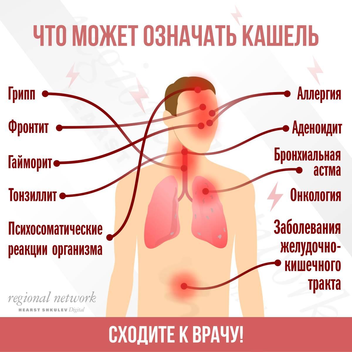 Боли в легких после курения: выясняем причины и устраняем проблему