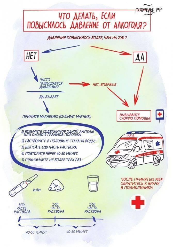 Что делать при высоком давлении с похмелья - причины, первая помощь, лечение