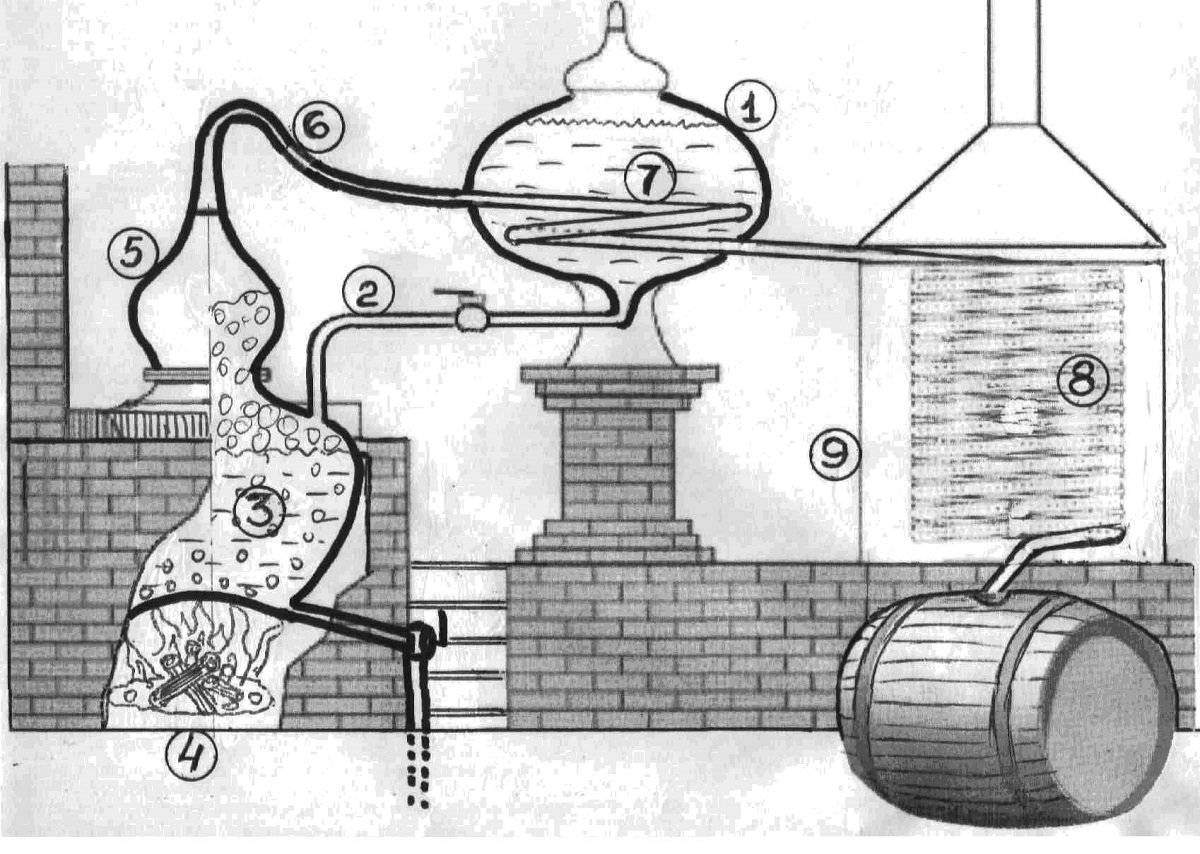Можно ли использовать медь в самогоноварении? медный самогонный аппарат: причуда или необходимость