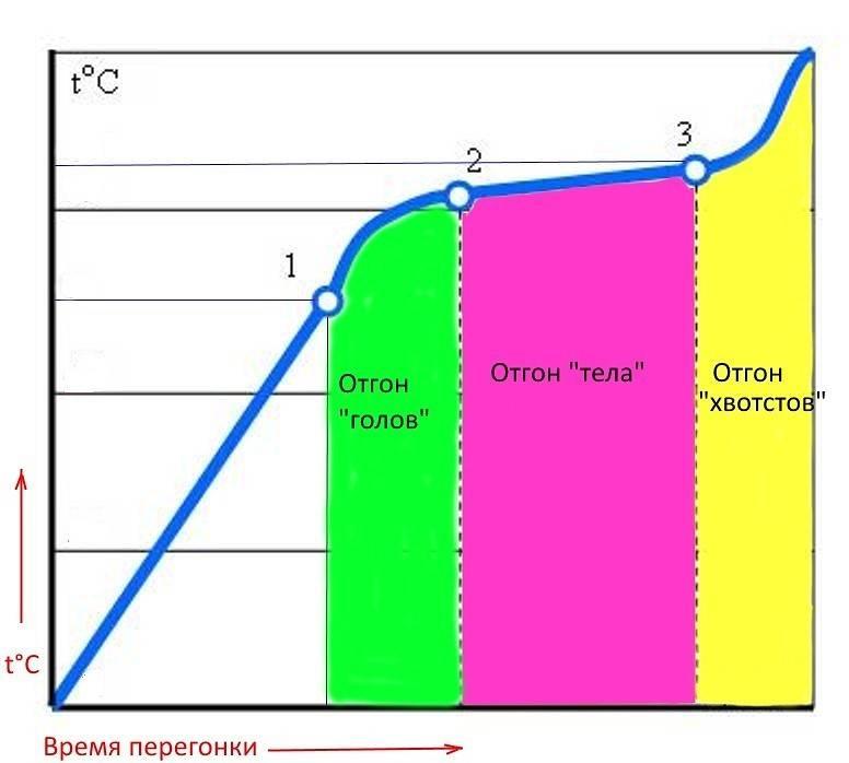 Необходимая крепость самогона при перегонке и методы ее определения. сколько градусов должен быть самогон? | про самогон и другие напитки ? | яндекс дзен