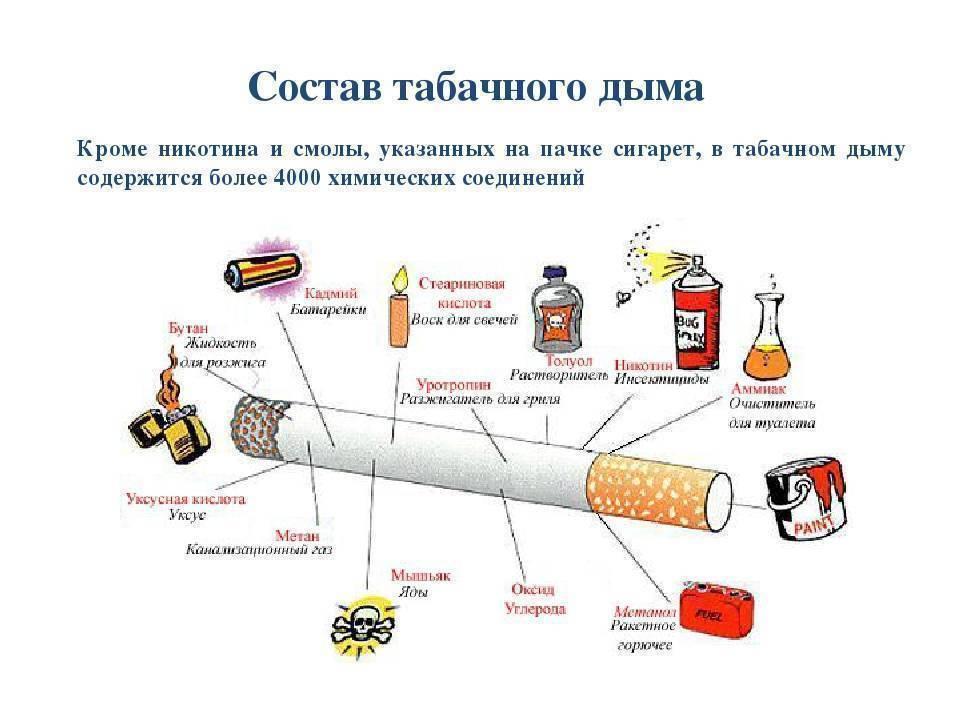 Содержание никотина в сигарете, смол и других канцерогенных веществ