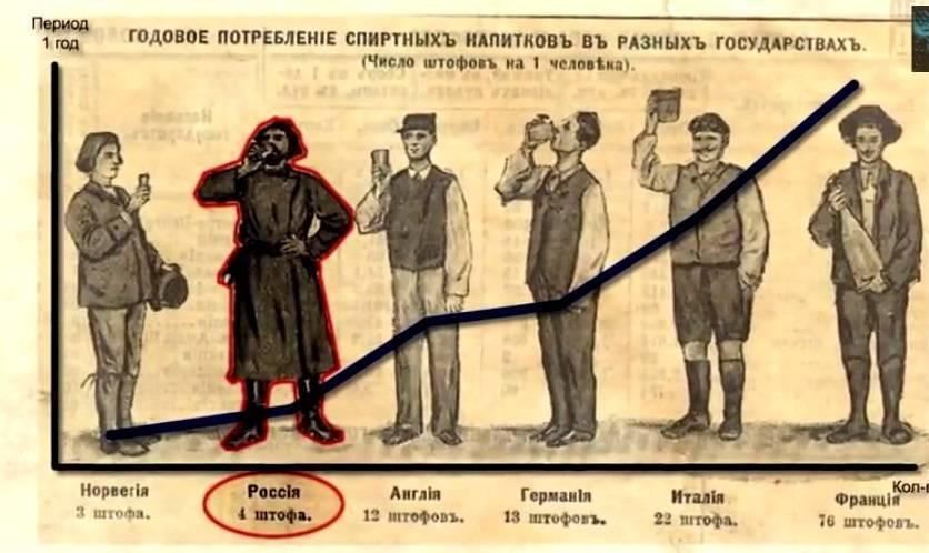 Кто сделал водку. история водки: кто ее придумал и когда появился стандарт. кто изобрел водку