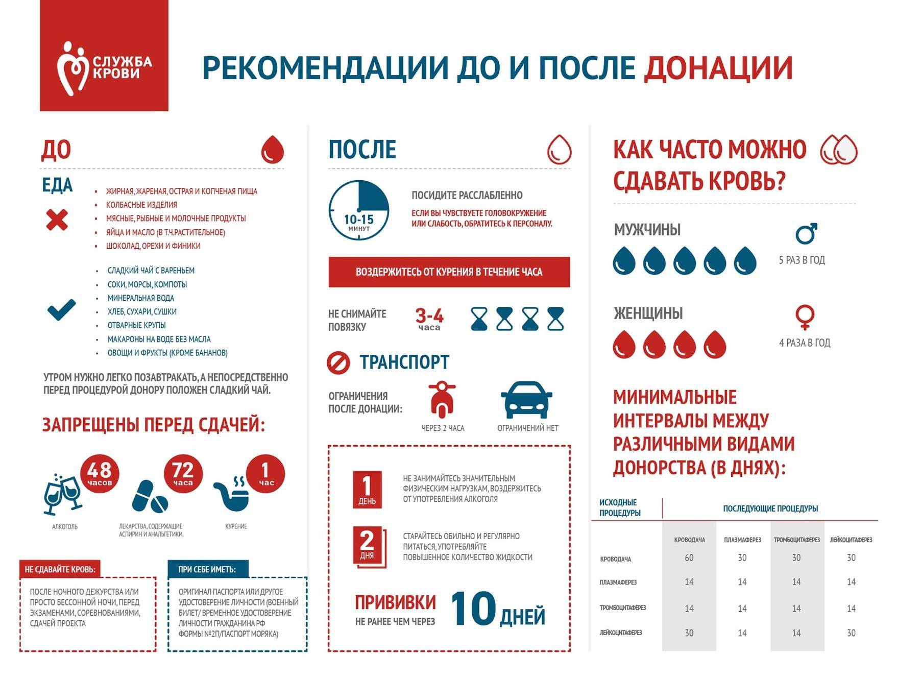 Можно ли пить алкоголь перед сдачей крови на анализ