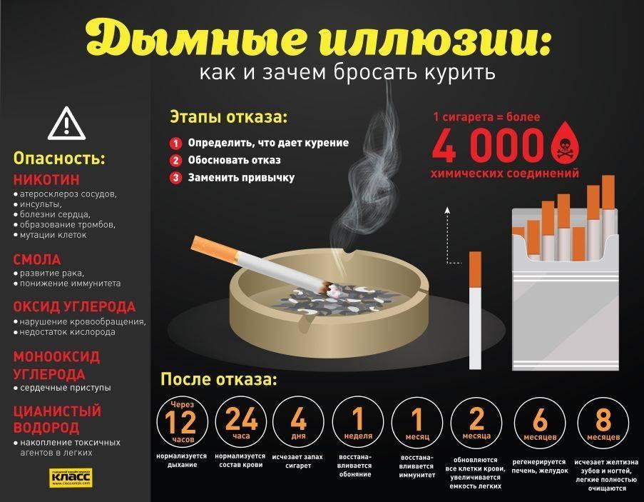 Дневник бывшего курильщика