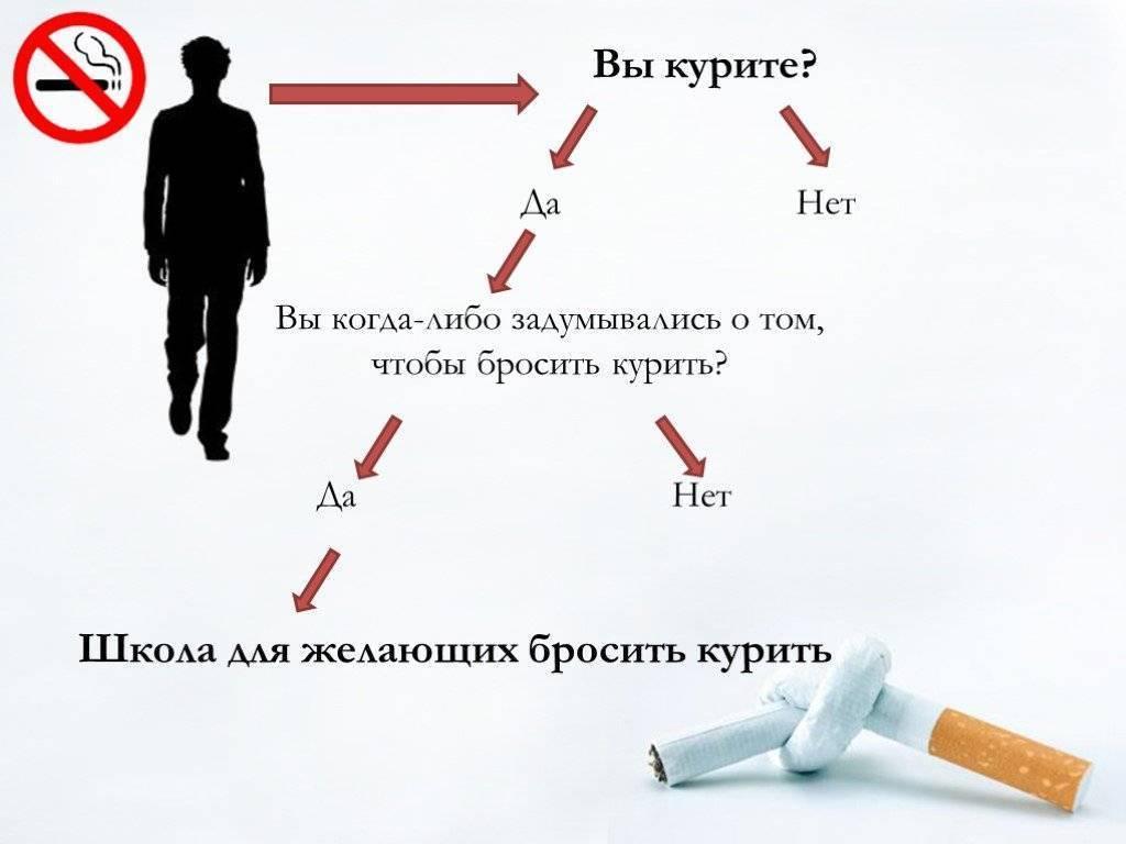 В какое время ⏰ лучше всего бросить курить? ?