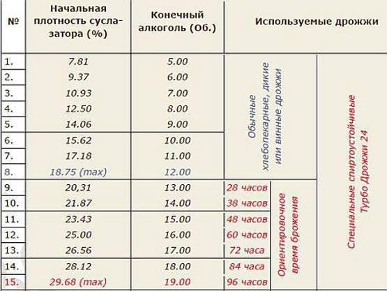 Сколько чистого самогона можно получить из десяти литров браги